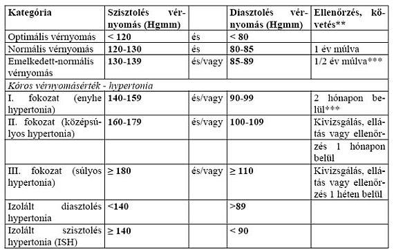 mit jelent az 1 fokú magas vérnyomás kockázata