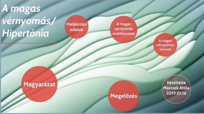 A hipertónia 3 szakasza