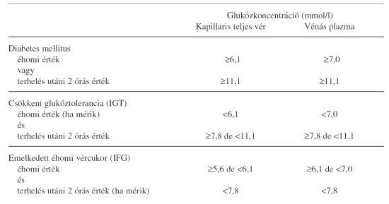 diuretikumok magas vérnyomás és cukorbetegség esetén)