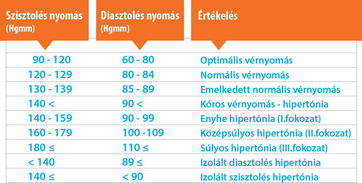 a betegség magas vérnyomással járó jelei