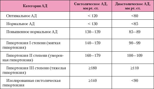 masszázs hipertónia hipotenzió esetén)