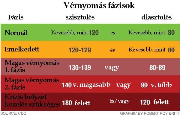 a magas vérnyomás klinikai példái