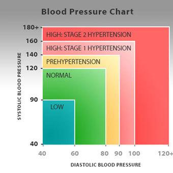 szóda alkalmazása magas vérnyomás esetén