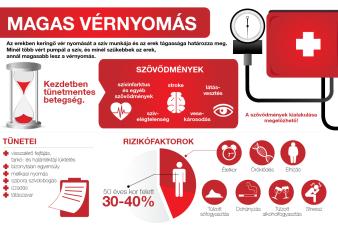 alacsony légköri nyomás magas vérnyomás