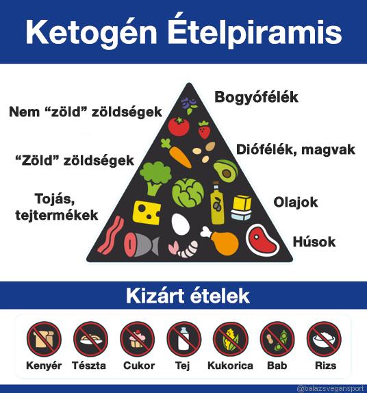 alacsony szénhidráttartalmú étrend magas vérnyomás esetén)