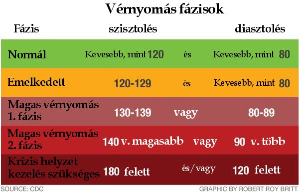 ha a magas vérnyomásnak alacsony a vérnyomása