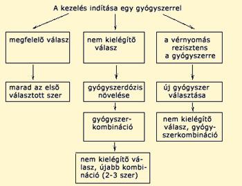 béta-blokkolók magas vérnyomás ellen)
