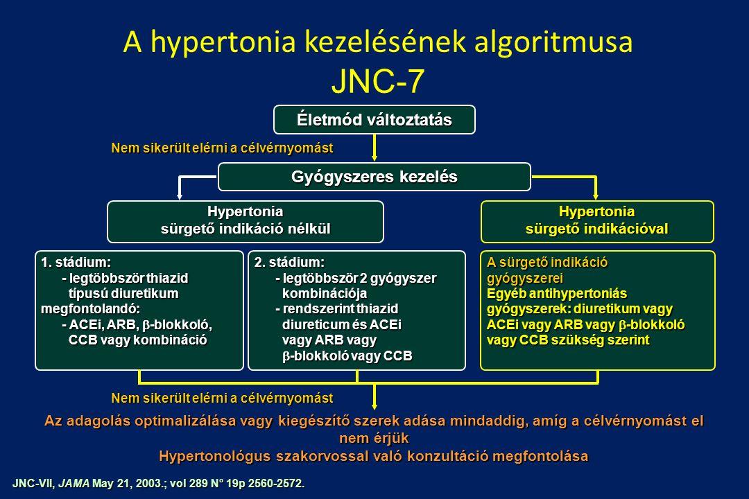 hipertónia algoritmusok)