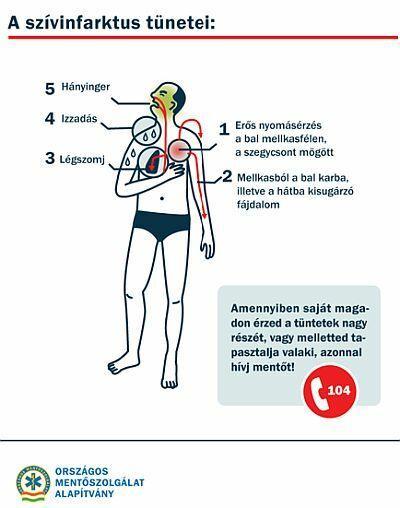 Négy jel, amelynél azonnal mentőt kell hívni