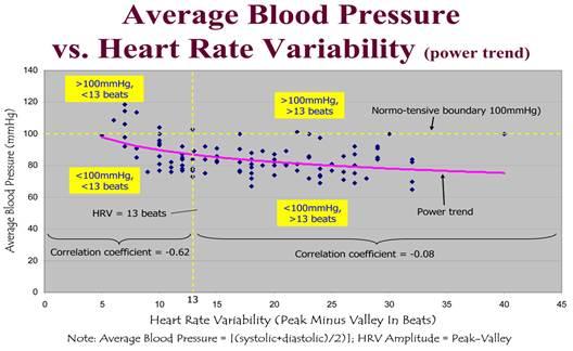 a magas vérnyomás klinikai példája