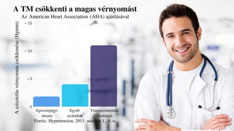 egészségügyi magas vérnyomás kezelési módszerek)