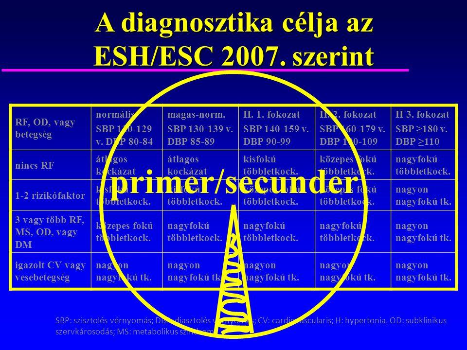 a magas vérnyomás 2 fokozatának prognózisa)