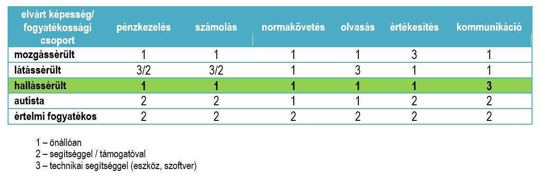 magas vérnyomás fogyatékosság 2)