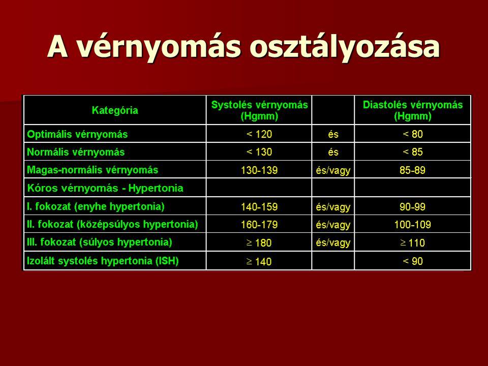 a magas vérnyomás tünetei nőknél kockázati fokú 4 magas vérnyomás