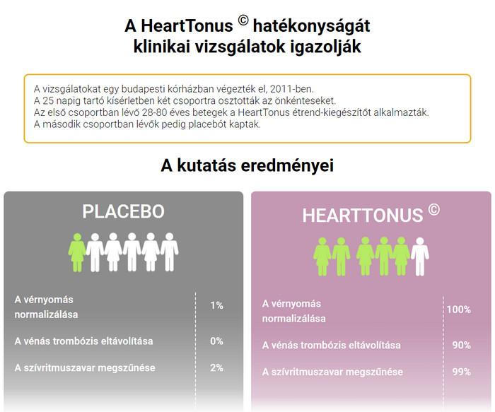 korlátozott használat magas vérnyomás esetén)