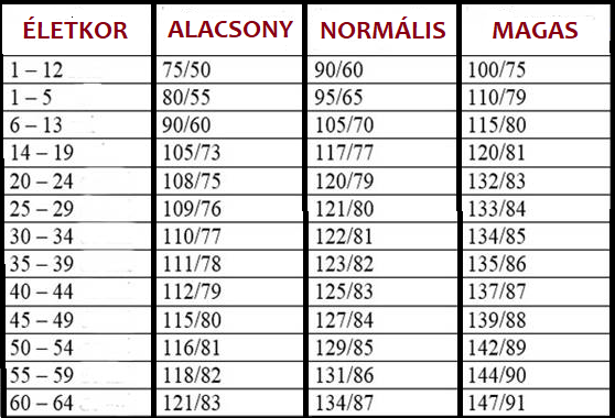 magas vérnyomás 1 fokos nyomás magas vérnyomás 50 éves férfiaknál