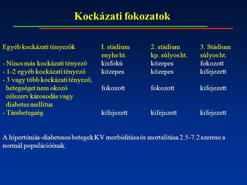 magas vérnyomás 1 stádium 1 stádium 2 kockázat)