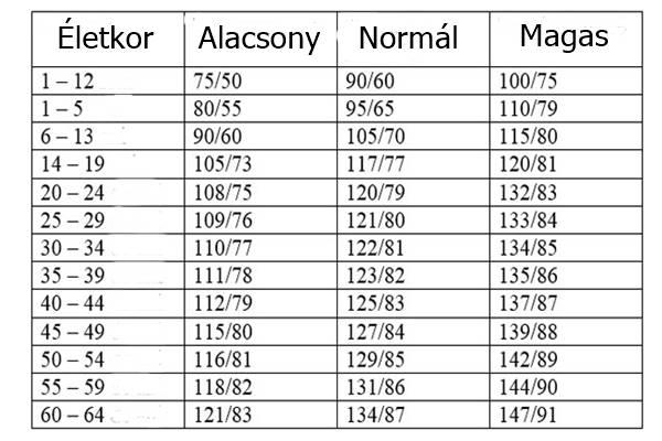 magas vérnyomás 16 évesen a magas vérnyomás és a szövődmények szakaszai