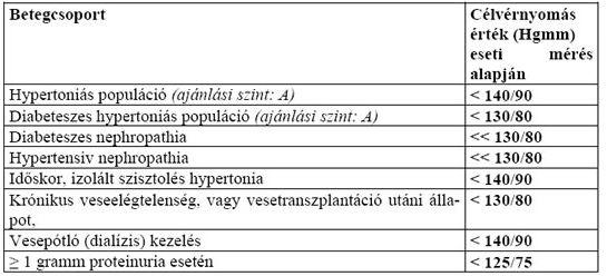 magas vérnyomás 2 fokú kockázati csoport 3