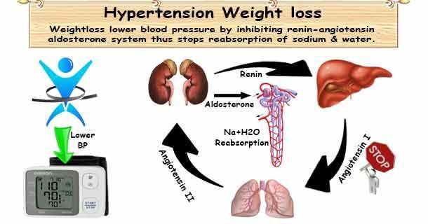 magas vérnyomás a rossz szokások elutasítása