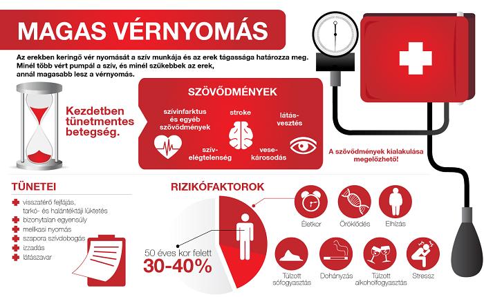 magas vérnyomás kezelés hatékonysága
