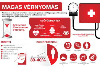 magas vérnyomás kihez forduljon)