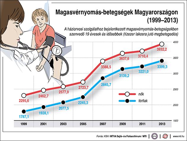 magas vérnyomás következménye