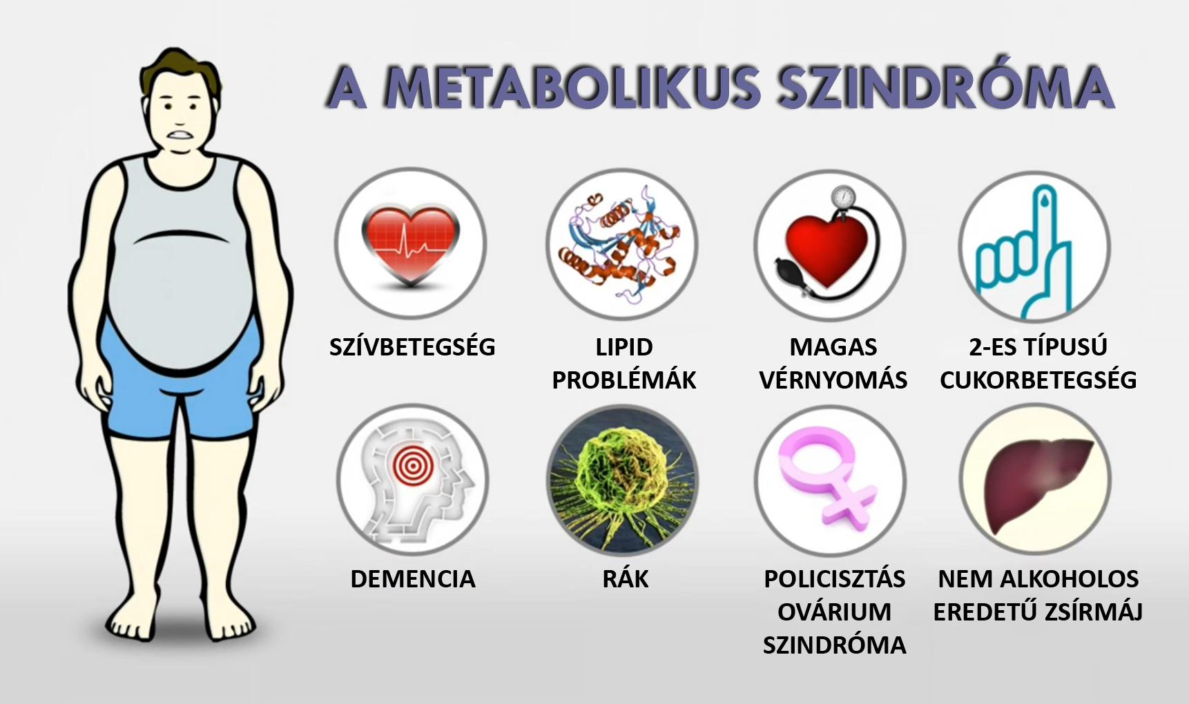 Diabess Tea | Metabolikus szindróma – nem fáj, de halálosan veszélyes!