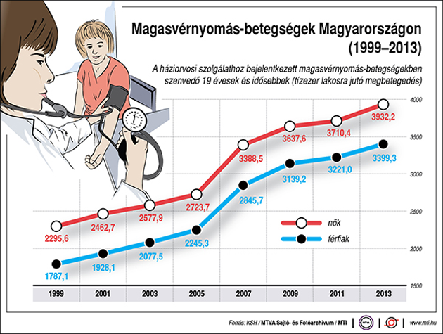 magas vérnyomás miatt lejtős)