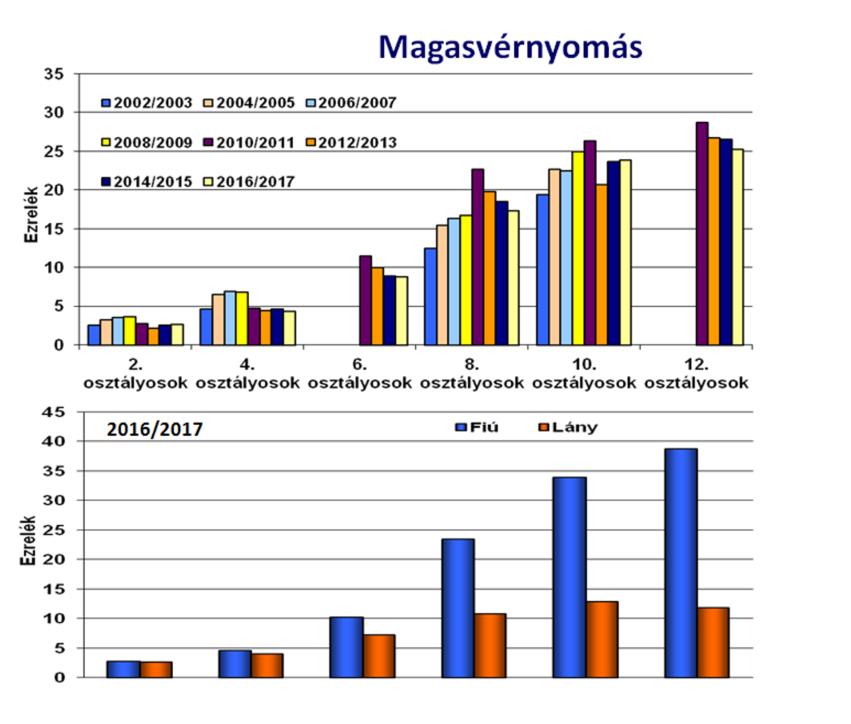magas vérnyomás mérték milyen számokat)