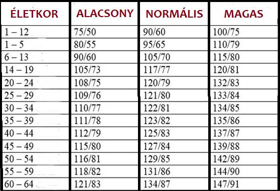 termékek magas vérnyomásban szenvedőknek magas vérnyomásos láz