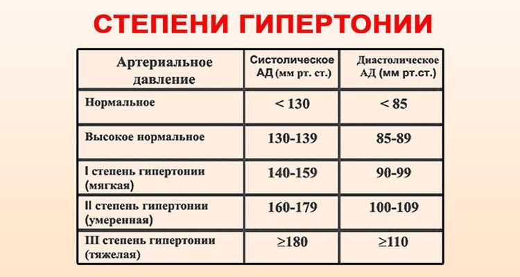 mi a 2 fokozatú magas vérnyomás