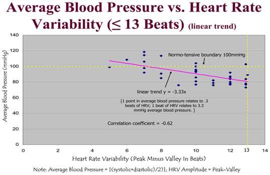 fogyás cukorbetegséggel és magas vérnyomással magas vérnyomás 1-2 fokos tünetek
