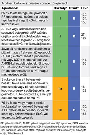 lehetséges-e a hipertónia meghatározása EKG-vel)