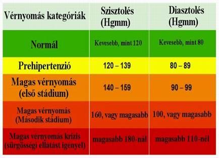 magas vérnyomás pulzus