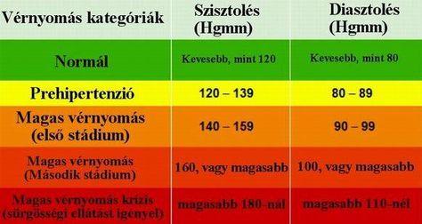diéta 1 stádiumú magas vérnyomás)