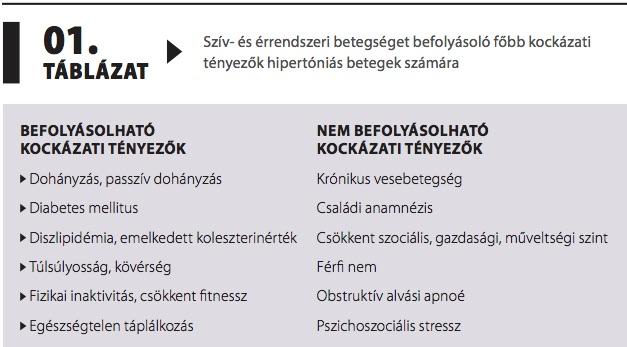 új a hipertónia kezelésében 2020)