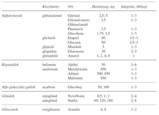 Glukóz, maltóz, szaharóz, laktóz, fruktóz